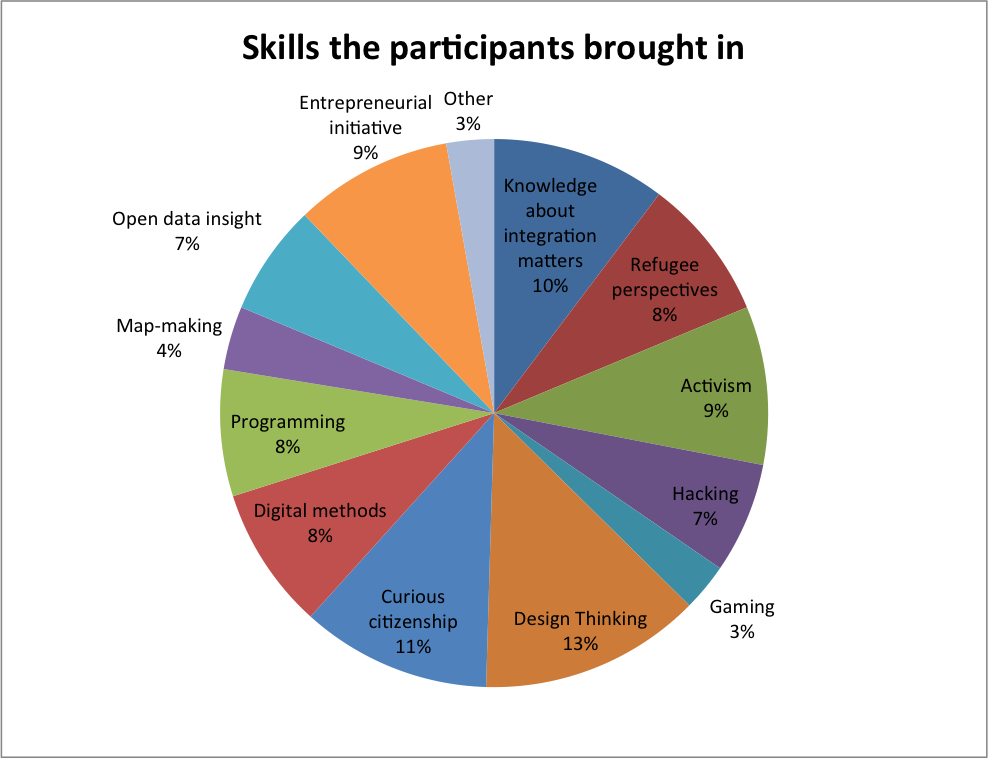 skills the participants brought in